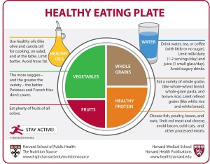 http://www.hsph.harvard.edu/nutritionsource/